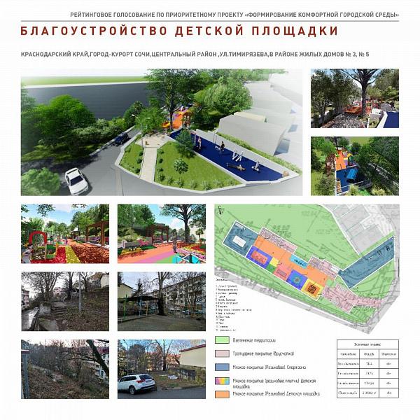 Результаты опроса по выбору общественных пространств для благоустройства в Сочи