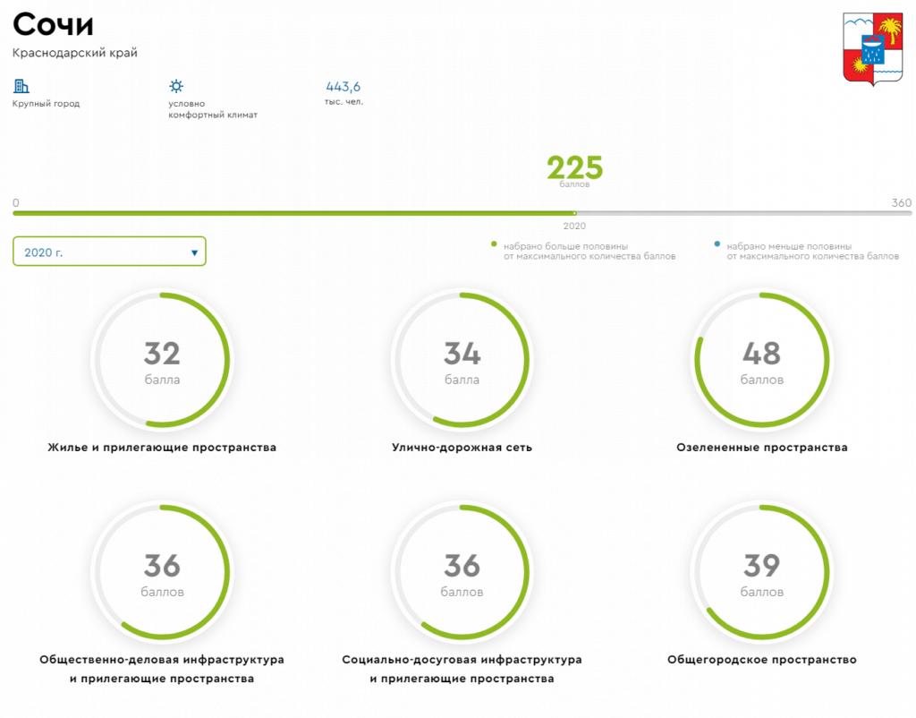 Сочи в тройке лидеров среди городов России по индексу качества городской среды