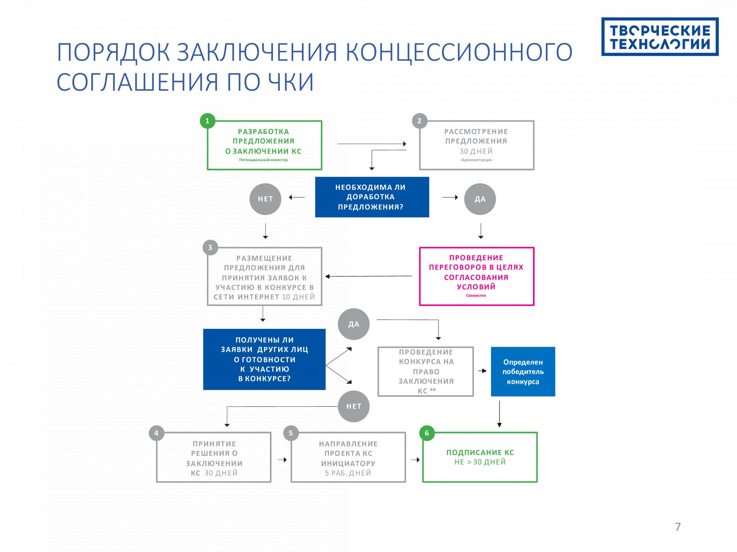 Реализация социальных проектов на принципах государственно частного партнёрства