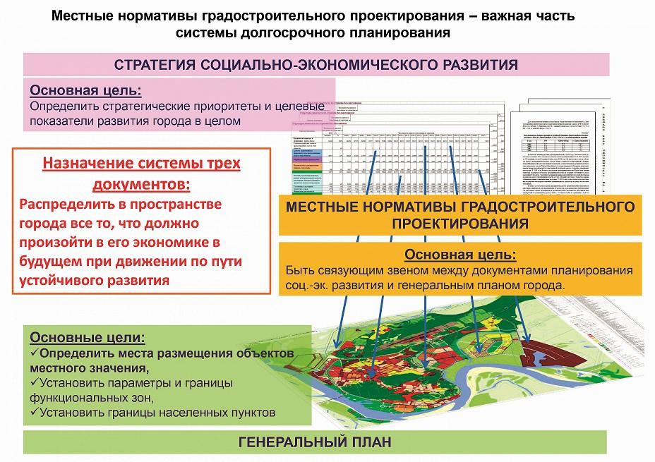 Члены Градостроительного совета обсудили предложения в местные нормативы градостроительного проектирования Сочи