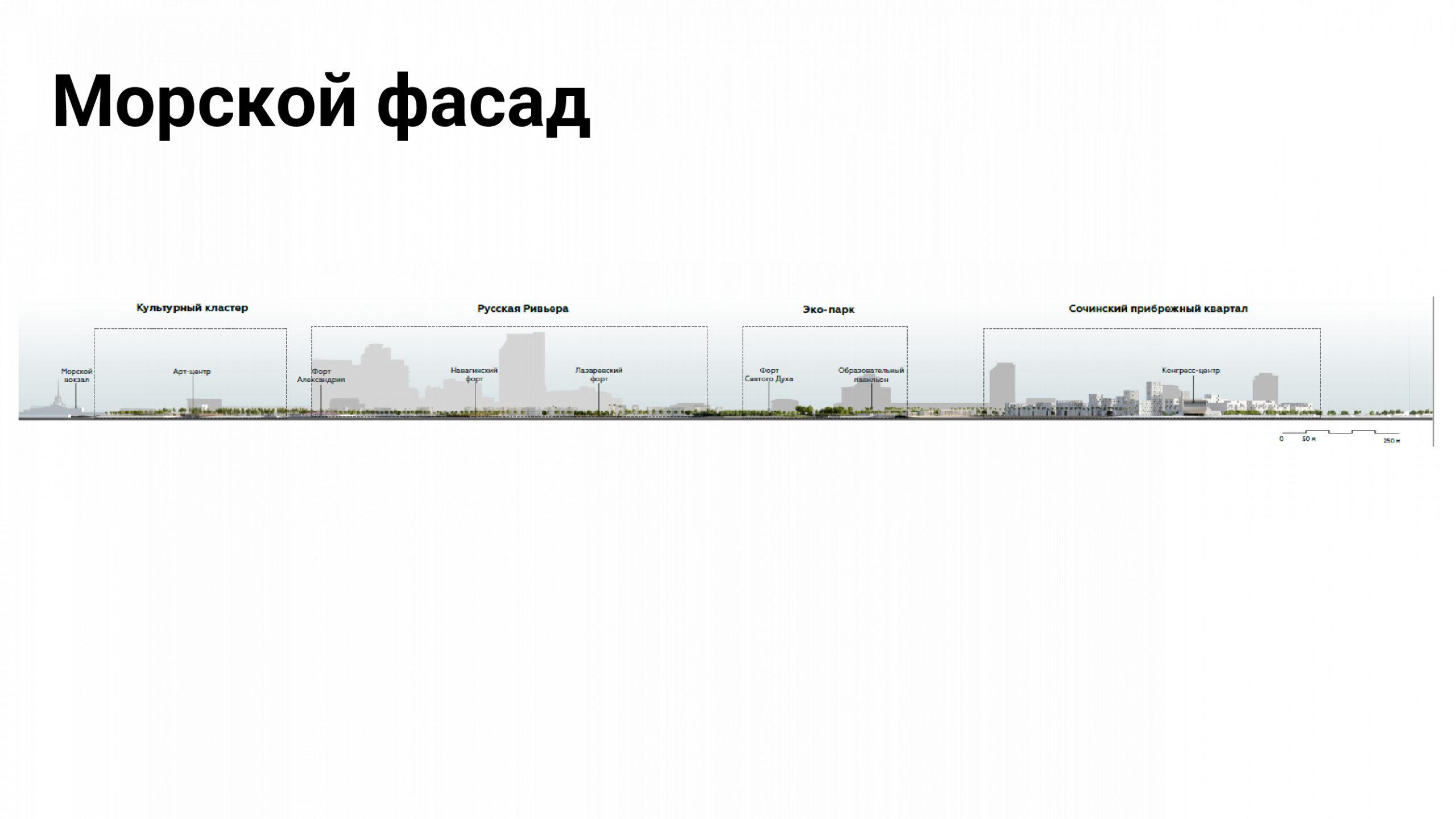 Проекты создания сервисной среды мирового уровня на искусственном земельном участке