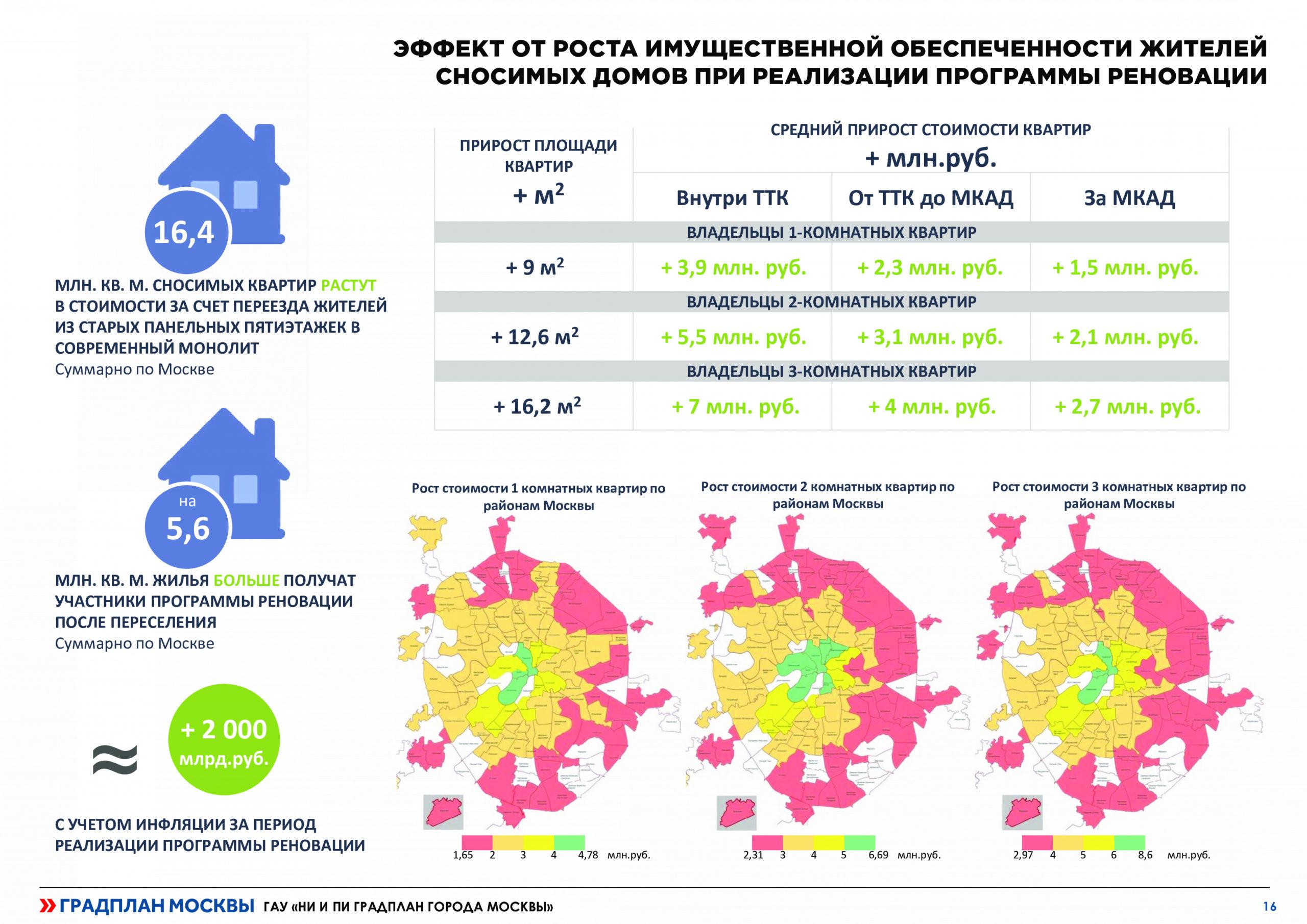 Градостроительный подход к комплексному развитию территории